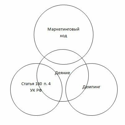 Схема A.