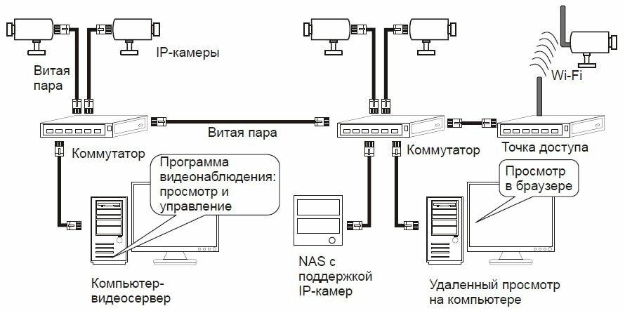 Схема наблюдения на IP-камерах