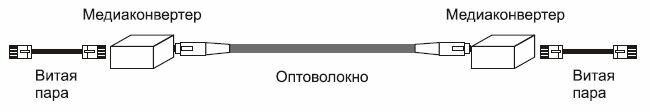 Рис. 8.8. Сопряжение витой пары и оптоволокна