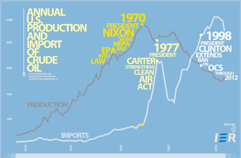 Инфографика Institute for Energy Research