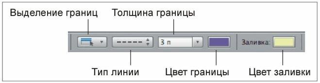 Рис. 3.11. Часть панели форматирования, предназначенная для форматирования ячеек таблицы