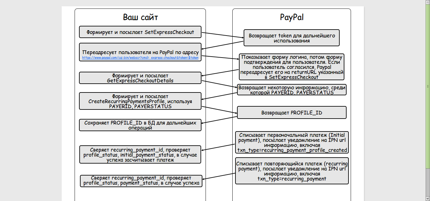 PayPal Recurring Payments Process Flow