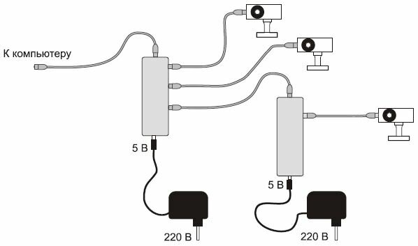 камер через хабы USB