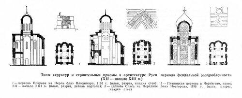 Конструктивные типы храмов Руси в период феодальной раздробленности, чертежи