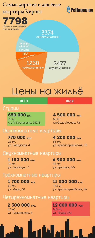 Самые дорогие и дешевые квартиры в Кирове