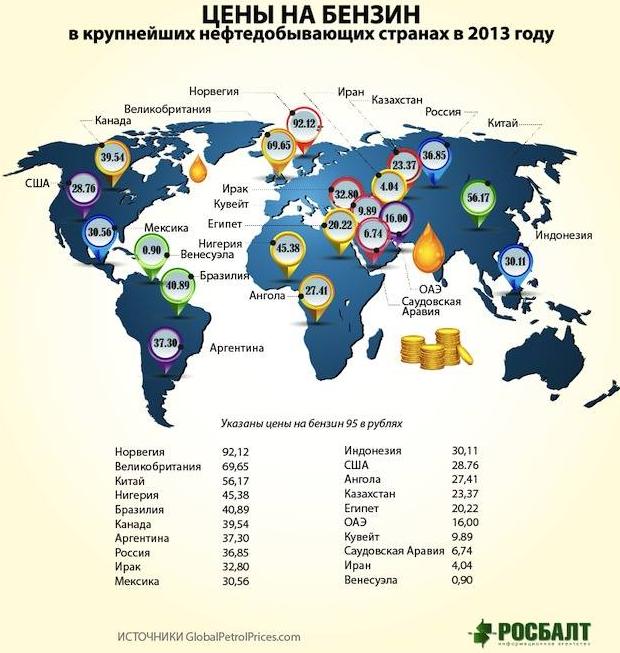 Цены на бензин в мире: карта и сайт