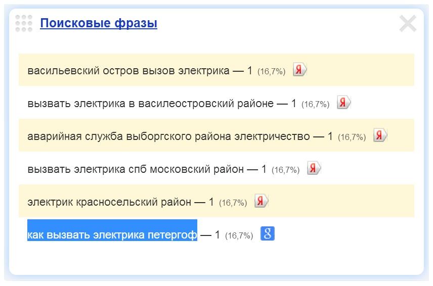 Скриншот 1. Пример поискового запроса на тему «Как вызвать электрика в Петродворец (Петергоф)».