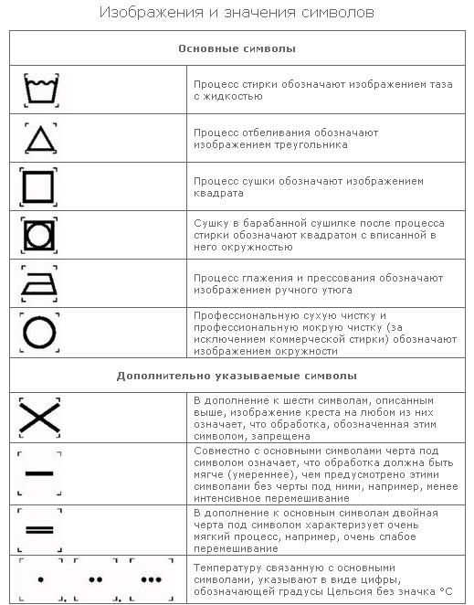 значки на бирках одежды: