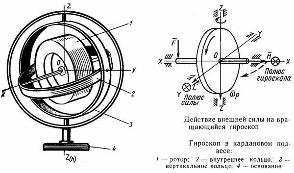 Гироскоп