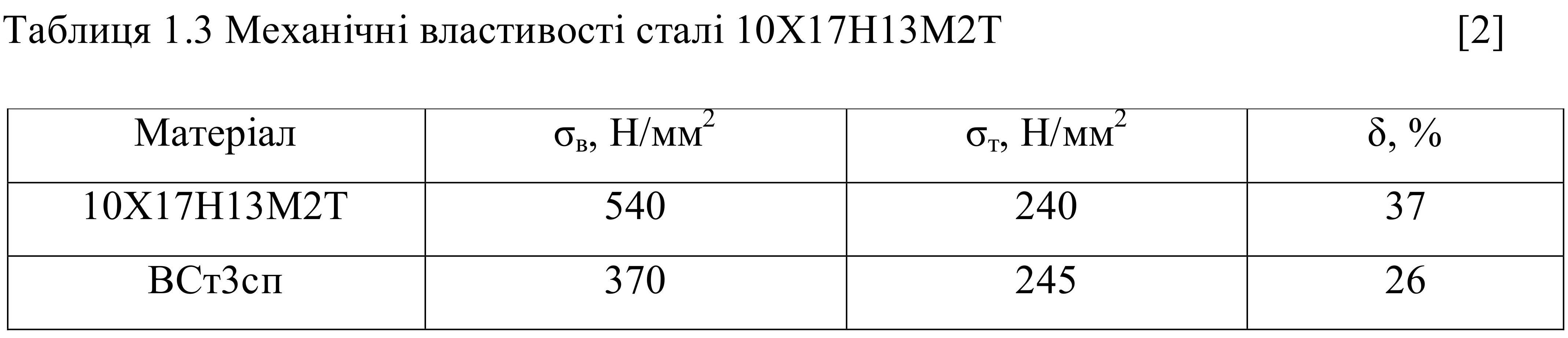 12х17н13м2т, механические, свойства, механічні, властивості