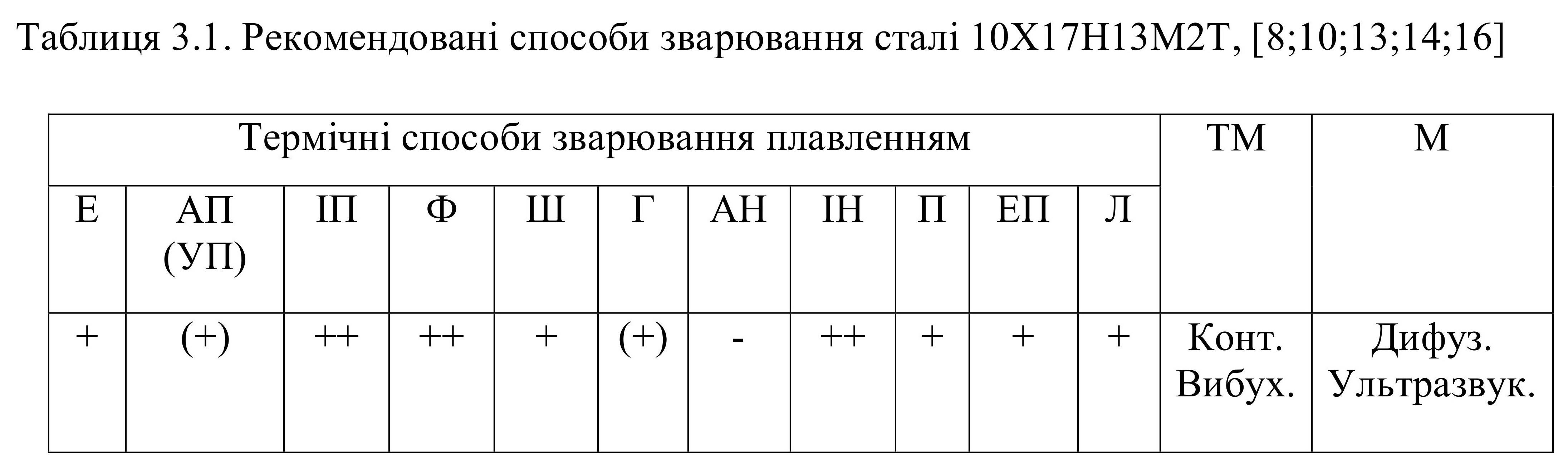 10х17н13м2т