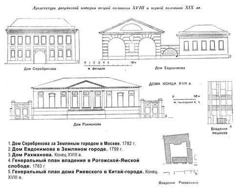 Городское жилье последней половины XVIII и начала XIX веков, чертежи
