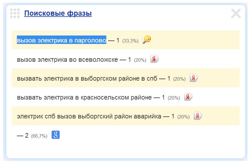 Вызов электрика в Парголово.