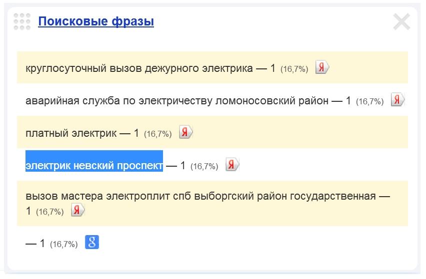 Скриншот 1. Пример поискового запроса на тему «Вызов электрика на Невский проспект» - «электрик, Невский проспект».