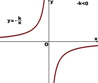 funkciya-obratnaya-proporcionalnost