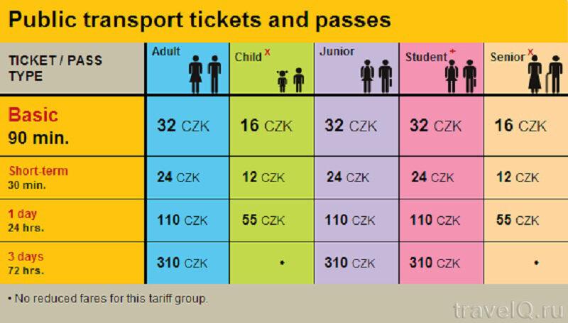 Тарифы на проезд в общественном транспорте Праги