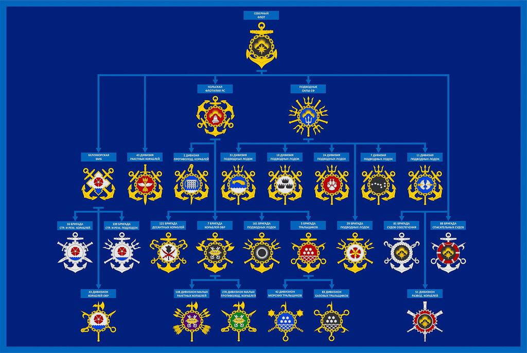 оргштатная структура северного флота говорят Пусть