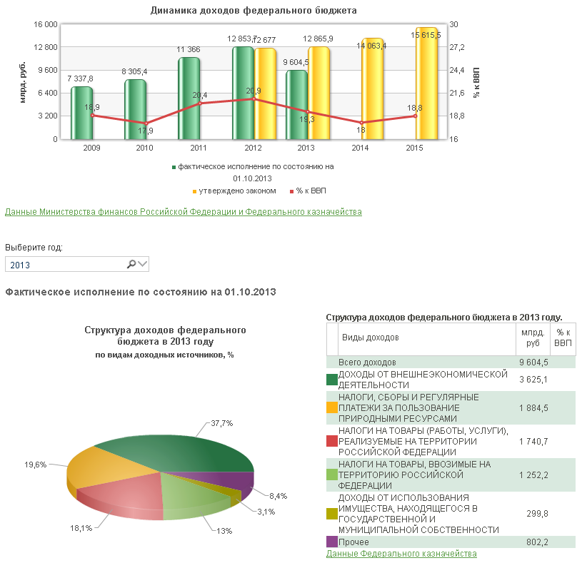 Нефть и газ в бюджете России - 2013