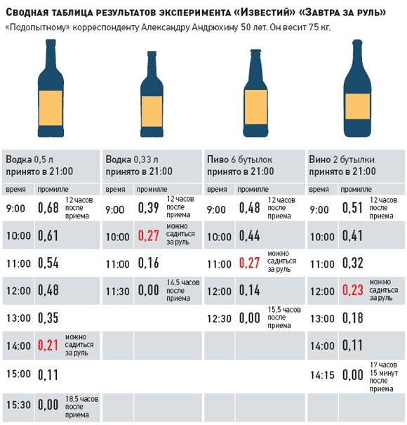 Сколько спиртного можно употреблять
