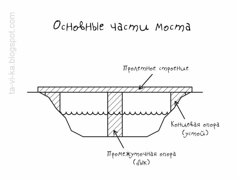 строение моста