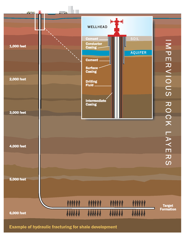 a debate about hydraulic fracturing fracking and its environmental impact Investigating the traffic-related environmental impacts of hydraulic-fracturing (fracking) and there is an active debate around the environmental risks.
