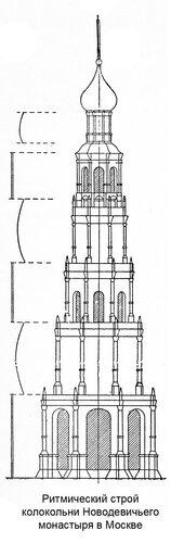 Ритмический строй колокольни Новодевичего монастыря Москве, фасад в массах