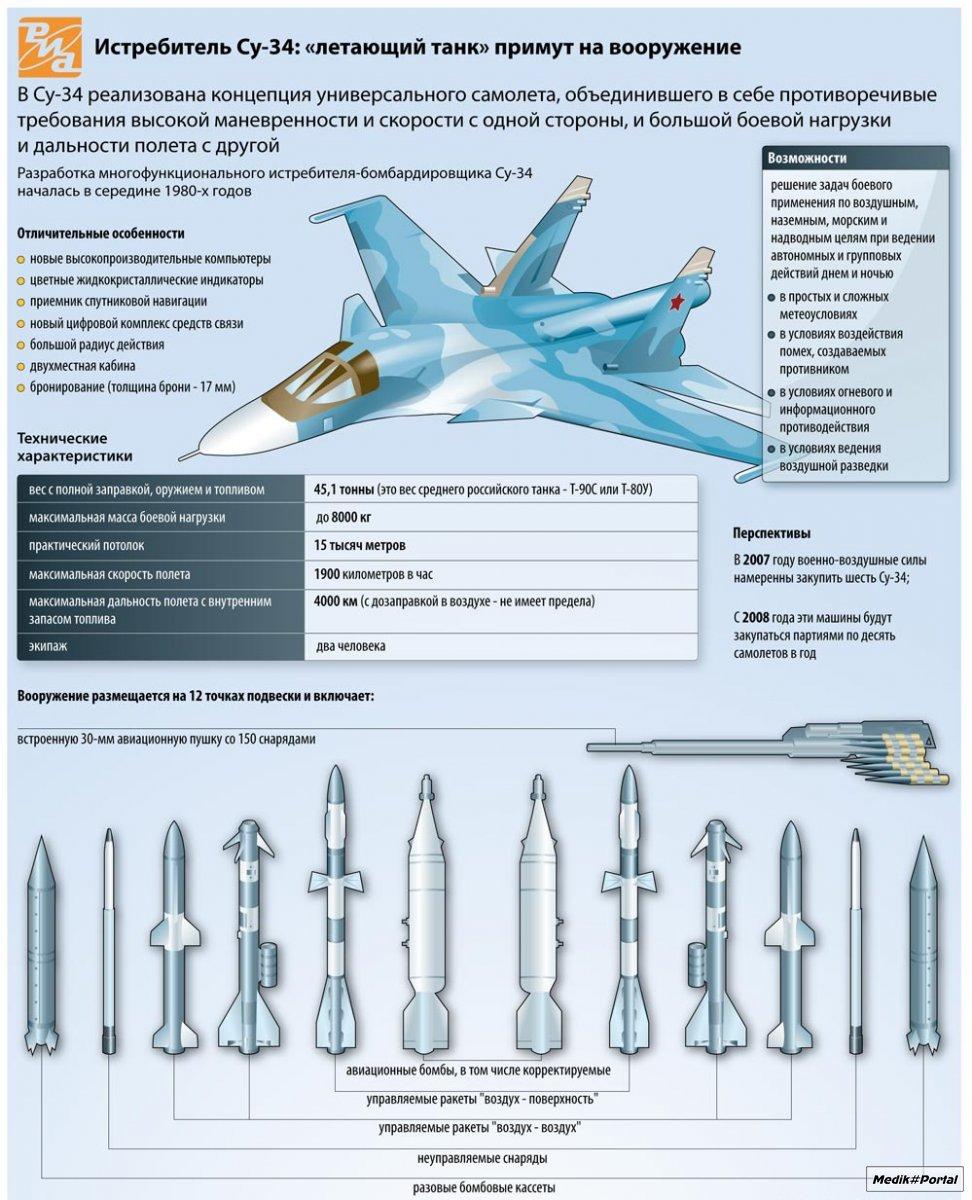 Вблизи украинской границы появились новейшие российские бомбардировщики Су-34 - Цензор.НЕТ 7605