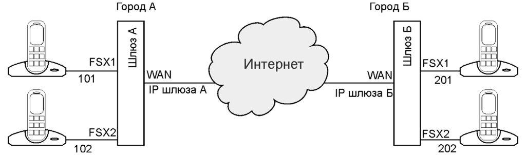 Рис. 10.5. Схема простого VoIP-моста