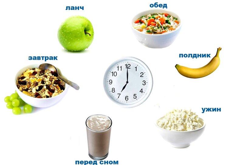 Чтобы Похудеть Надо Кушать. Правильное питание при похудении — меню на каждый день