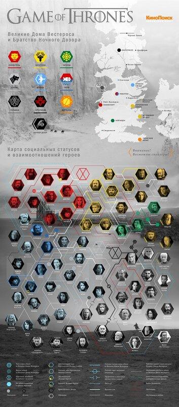 Игра престолов сериал телесага инфографика kinopoisk.ru Game of the Thrones tv series saga info