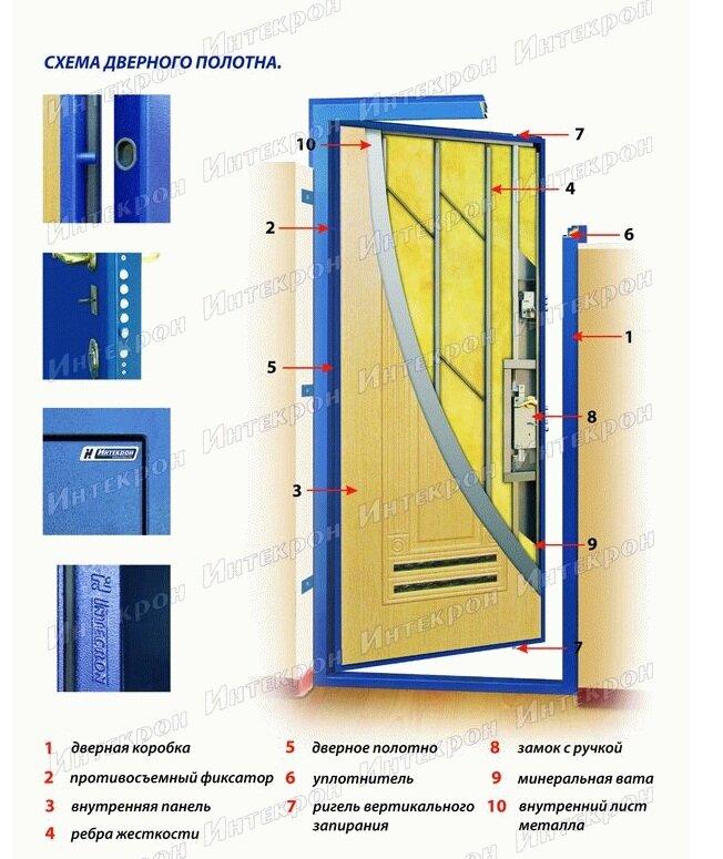 толщина качественной входной железной двери