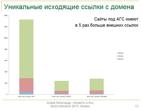 Александр Алаев: «Изменения в новом алгоритме АГС Яндекса 2015»