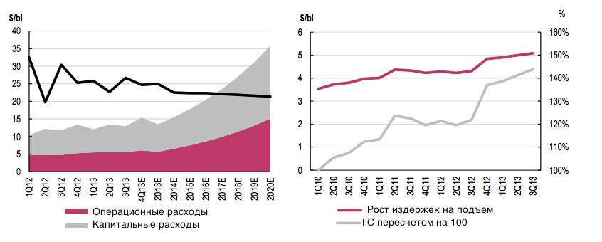 finmarket.ru: О российской нефтянке