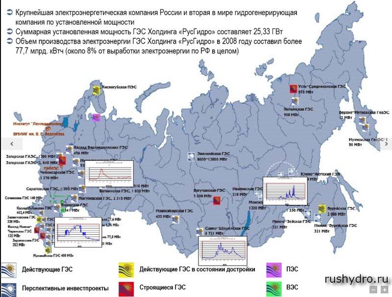 Характерные типы гидрографов на территории России