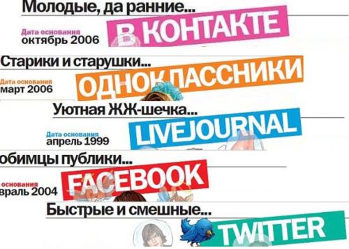 Виджеты для групп вконтакте и facebook