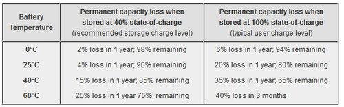 Как правильно заряжать аккумуляторы смартфонов и ноутбуков?