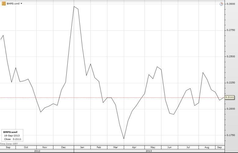 Динамика изменений цены акции Banca Montedei Paschi di Siena в 2013