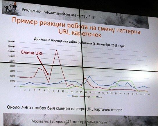 Олег Шестаков: «Максимизация индекса: методики и практика»