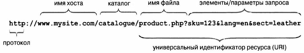 Рис. 7.1. Составные части URL-адреса