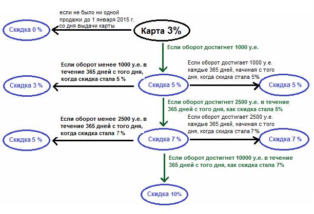 Пример дисконтной системы