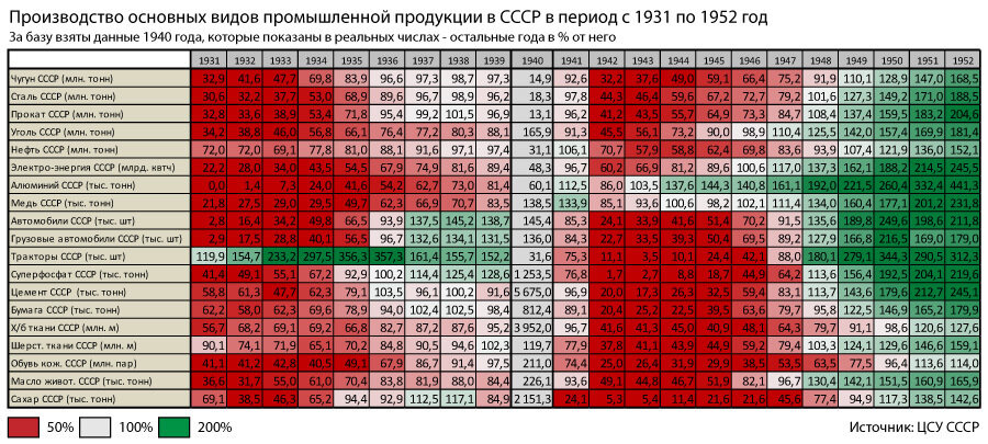 Производство в СССР в 1931-1952 гг., добыча нефти
