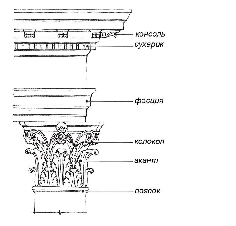 Схема коринфского ордера