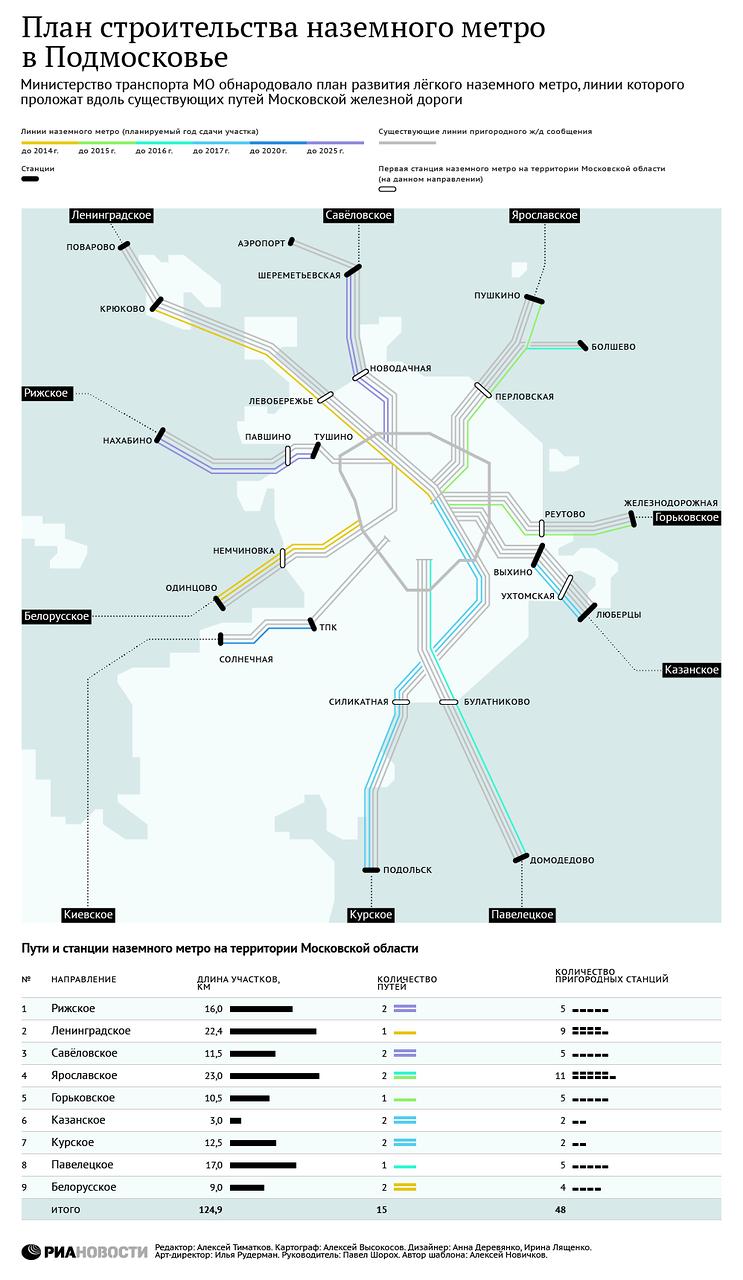 Схема строительства наземного метро в подмосковье