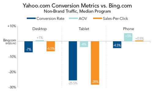Yahoo-Conversion-Metrics-vs-Bing-800x480.png