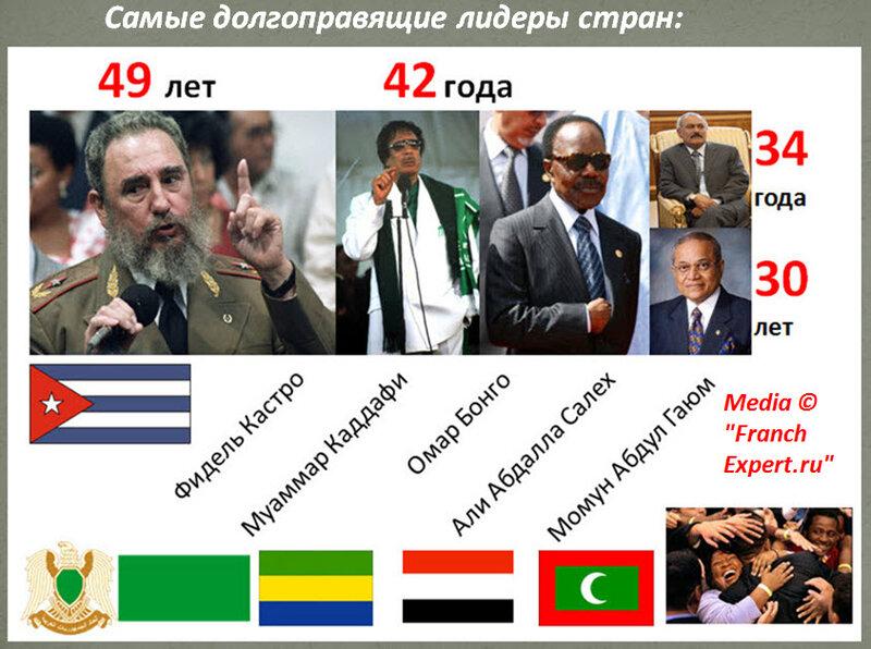 Самые долгоправящие лидеры стран
