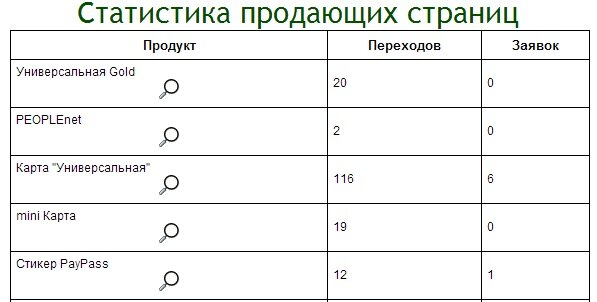 Статистика агента ПриватБанка