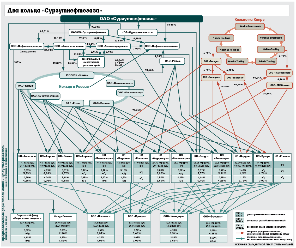 vedomosti.ru: Схемы «Сургутнефтегаза»