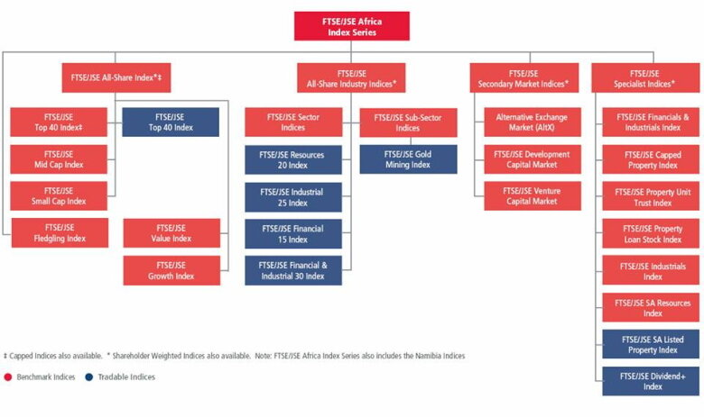 Структура индексов JSE