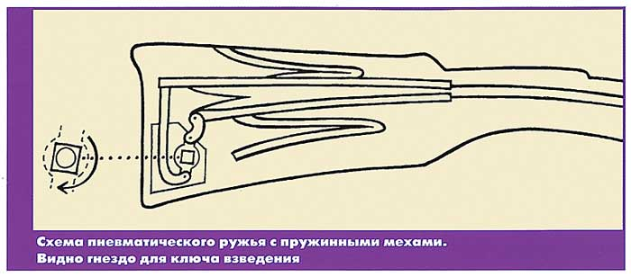 Схема пневматического ружья с