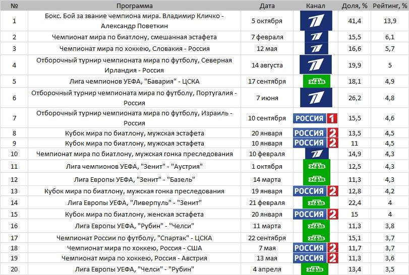 Топ-20 телетрансляций Москвы